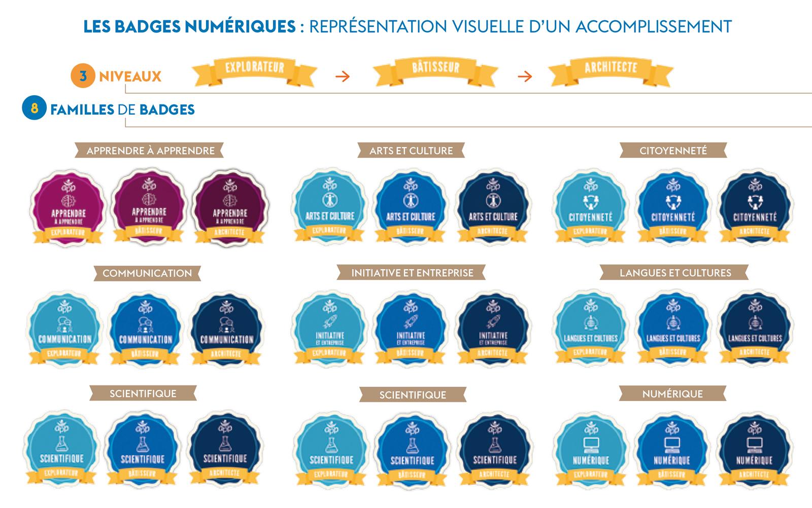 art1_badges-numeriques.jpg