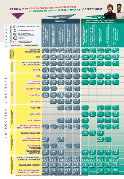 Extrait de la cartographie des acteurs de l'accompagnement des entreprises (Centre Inffo, REC France Stratégie)